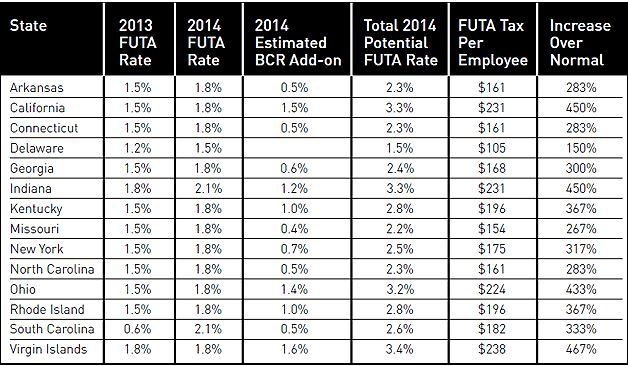 2014 Futa Tax Increase